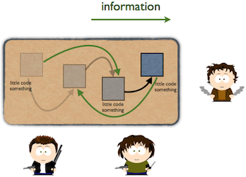 information flow in organizations